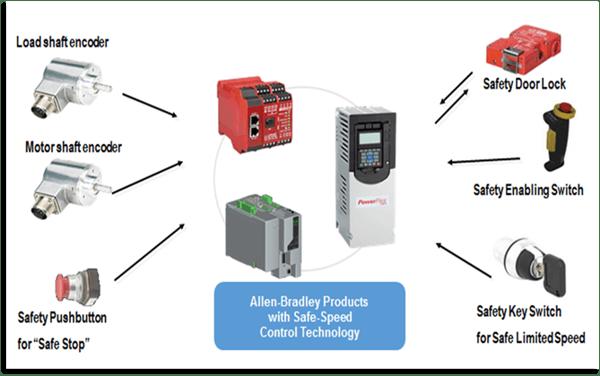 Accesorios disponibles para Safe Speed Monitor 20-750-S1