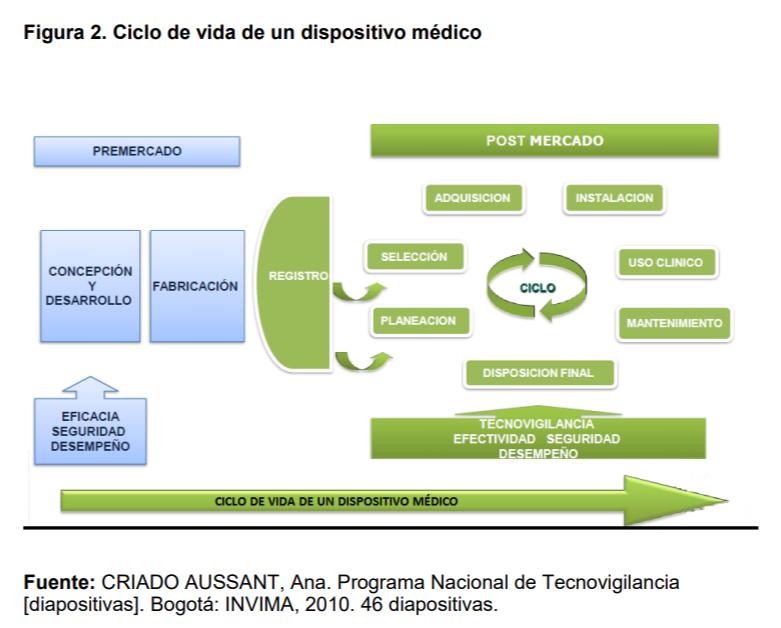 Ciclo de vida de dipositivo médico