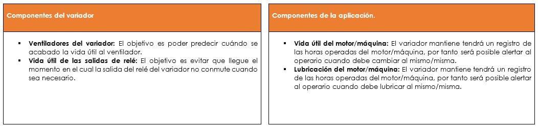Clasificación de los diagnósticos Predictivos PowerFlex 750-1