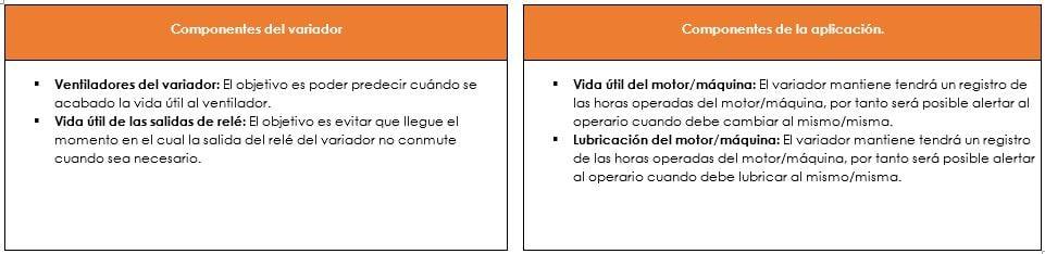 Clasificación de los diagnósticos Predictivos PowerFlex 750-2