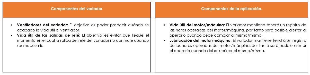 Clasificación de los diagnósticos Predictivos PowerFlex 750