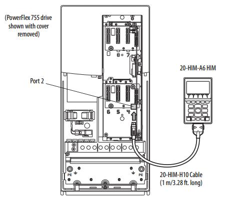 ¿Cuáles son los puertos DPI de los variadores PowerFlex