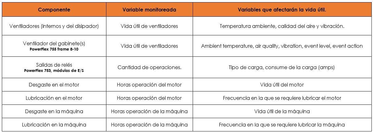 Diágnosticos Predictivos incluídos en los variadores PowerFlex 750-2