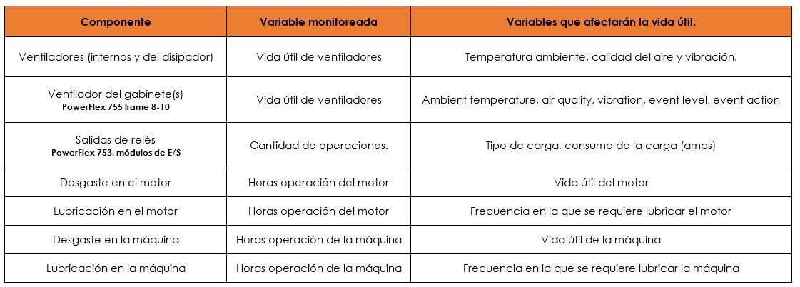 Diágnosticos Predictivos incluídos en los variadores PowerFlex 750