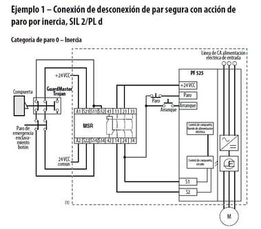 10 Beneficios de migrar PowerFlex 40/40P a PowerFlex 525