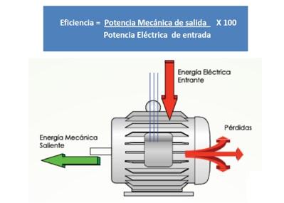 Figura 1. Eficiencia Energética