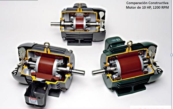 Figura 3. Motor de 10 HP 6 polos, IE1, IE2 e IE3