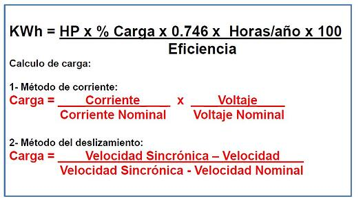 Figura 6. Fórmulas para el cálculo de eficiencia.