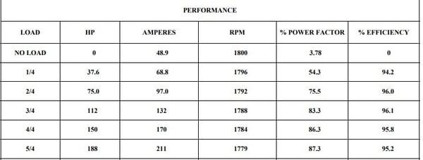 Figura 7. Performance de un motor de 150HP Baldor