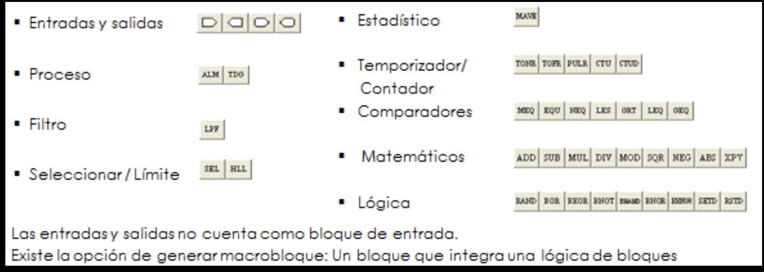 Funciones disponibles en el DeviceLogix