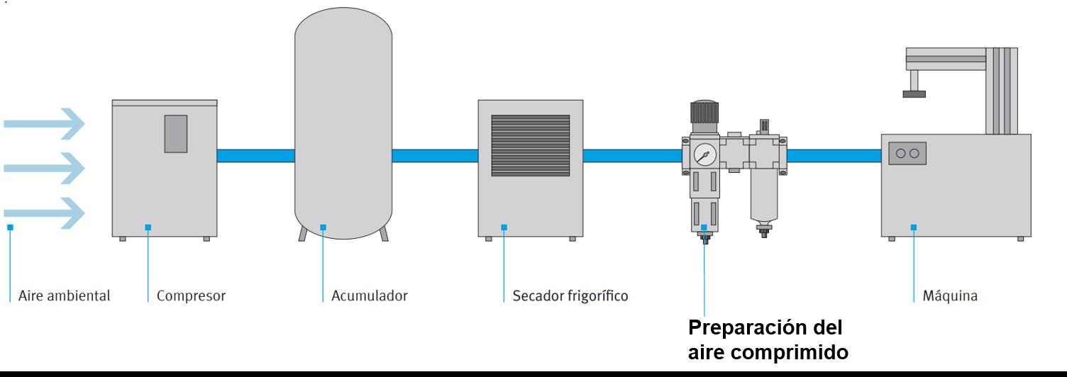 Preparación del aire comprimido neumática pdf