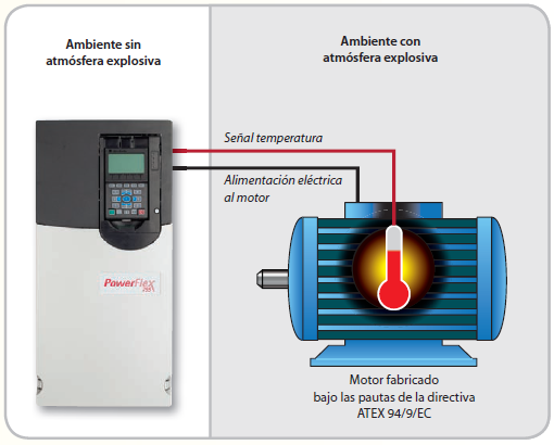 Módulo ATEX PowerFlex 750