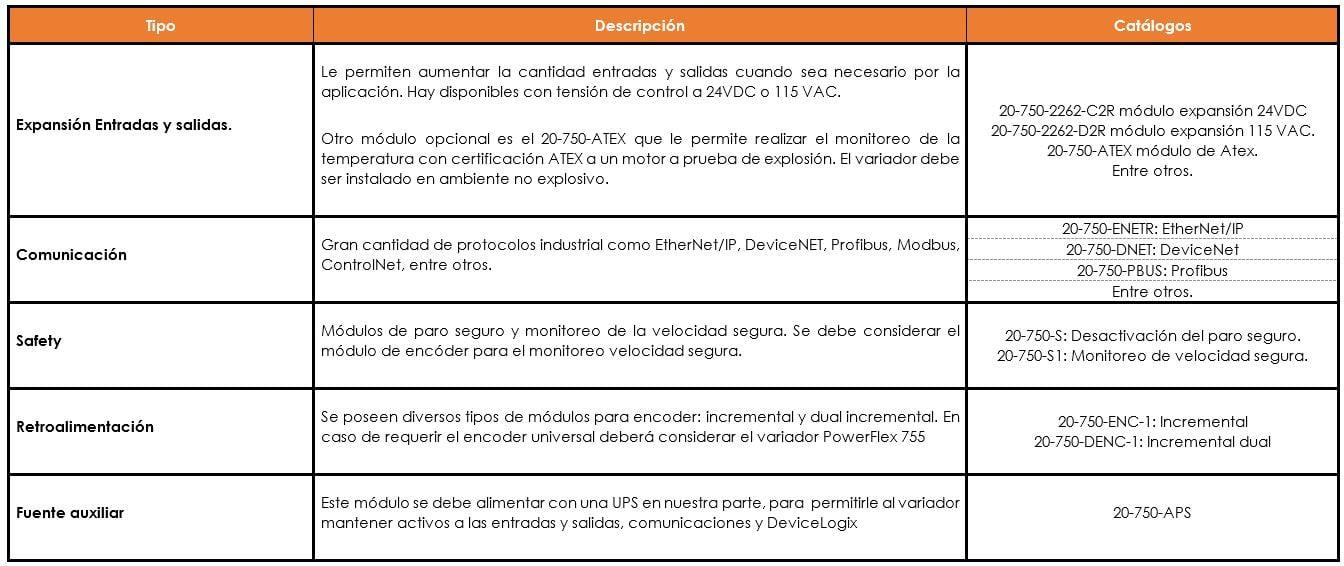 Módulos opcionales PowerFlex 750-4