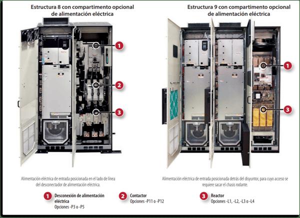 Opciones de pre-ingeniería disponibles en variadores PowerFlex 755 High Power