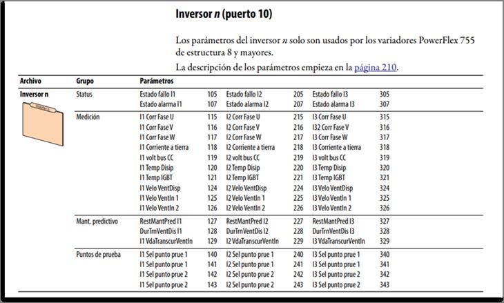 Parámetros disponibles en los PowerFlex 755 frames 8-10 en su puerto 10-Inversor(es)