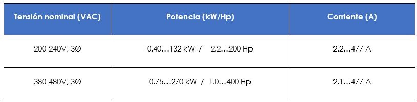 Rango de potencias tensiones disponibles PowerFlex 753