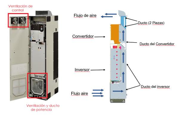 Sistema de ventilación PowerFlex 755 High Power