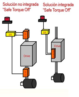 Soluciones de Safe Torque off mediante cableado