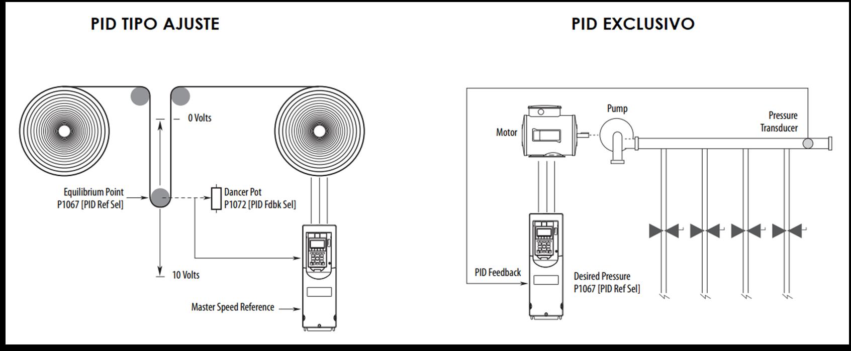 Topologías de lazos PID disponibles en variadores PowerFlex 753