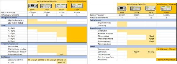 Comparativa Estaciones Multiproducto y Multifunción con sus capacidades