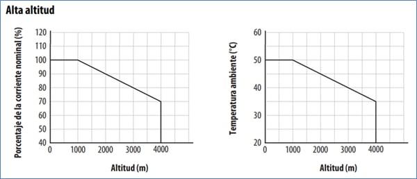 Márgenes de ventilación, temperatura y altitud