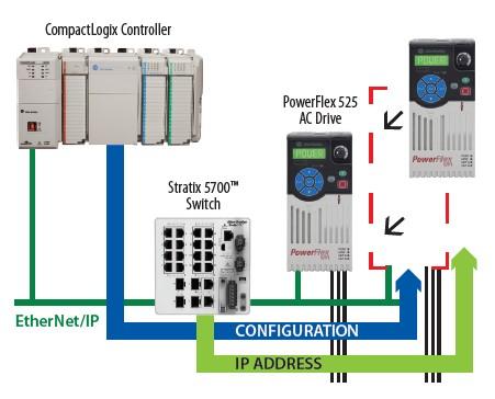 Configuración Automática en variadores PowerFlex
