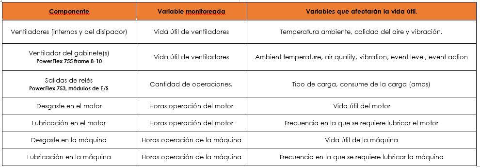 Diágnosticos Predictivos incluídos en los variadores PowerFlex 750-1